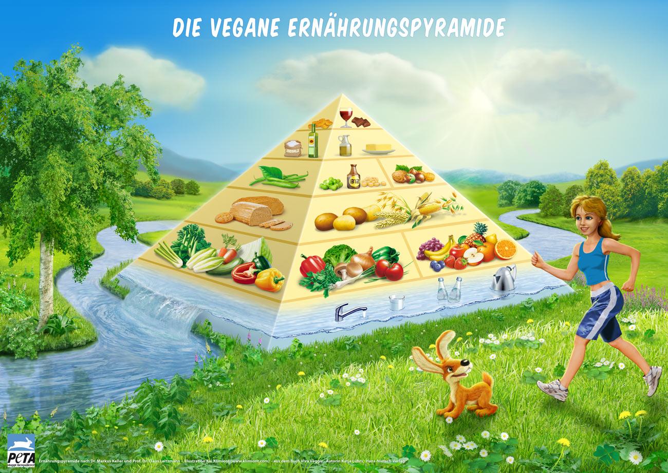 Peta_Ernaehrungspyramide